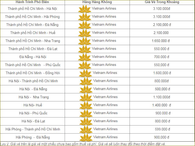 Bảng giá vé máy bay Tết 2020 Vietnam Airlinres giá rẻ